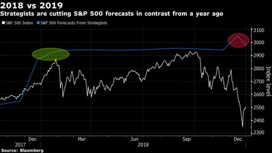 Citi, BMO Slash S&P 500 Forecasts After Worst Year in Decade