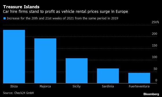 Rental Cars Break Summer-Travel Budgets From Sicily to Sardinia