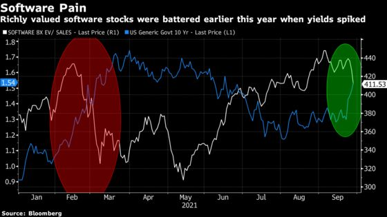 Highest Flying Tech Stocks Fall Hardest in Rate-Fueled Rout