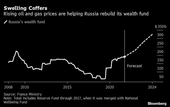 Putin Is Back to Building Financial Fortress as Reserves Grow