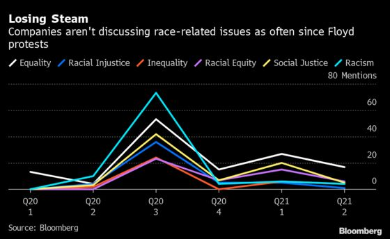 Talk of Racial Injustice Tapers in Recent Earnings Calls