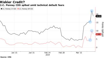 J C  Penney Loan Error Spooks Market Wary of Aggressive