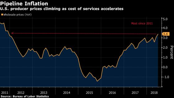 U.S. Producer Prices Rise From Year Ago by Most Since 2011