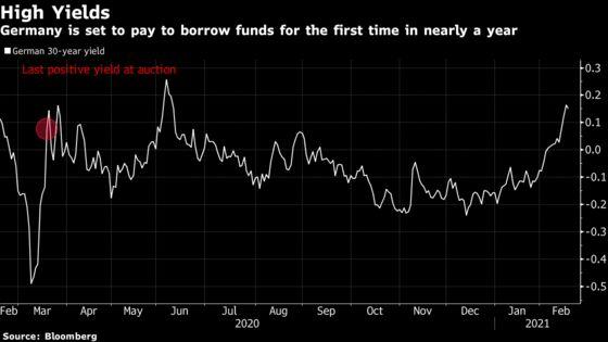 Reflation Trades Return German Bond Market to Normalcy