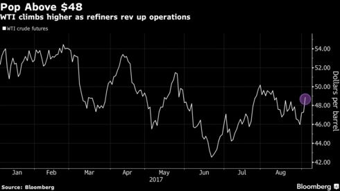Oil Jumps as Post-Harvey Refinery Revivals Trigger Demand Boost ...