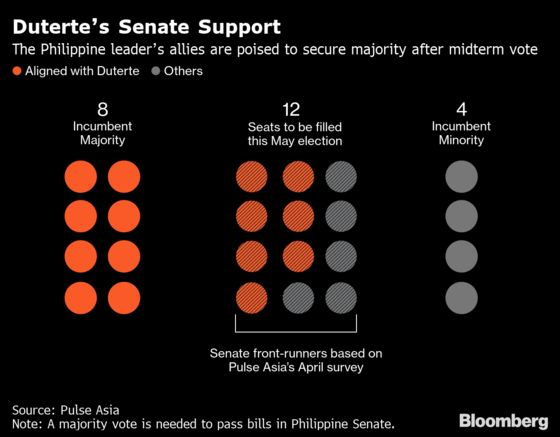 Duterte's Policy Ambitions Are at Stake in Philippine Midterm Vote