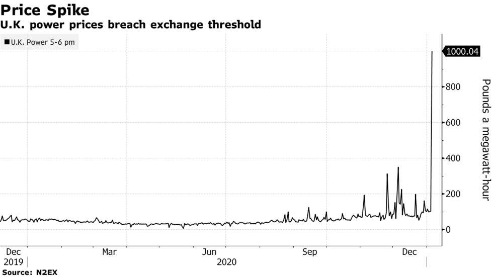 U.K. power prices breach exchange threshold
