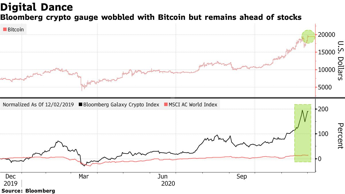 Bloomberg crypto gauge wobbled with Bitcoin but remains ahead of stocks