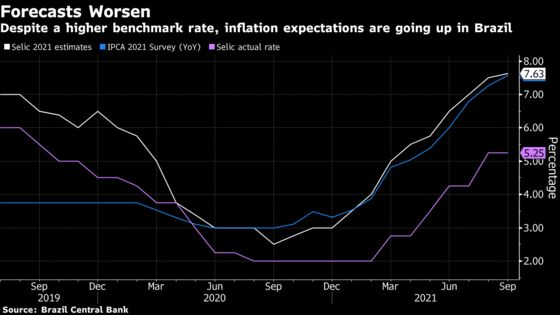 Brazil Economists See Higher Key Rate and Slower Growth in 2022