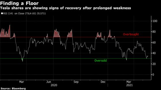 Tesla Starts to Recover After Breaching Key Technical Level