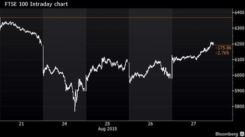 Wild swings in the FTSE 100 have led the index to erase its weekly drop