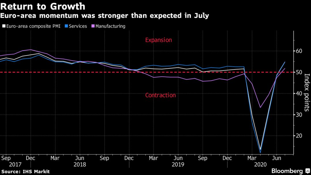 Euro-area momentum was stronger than expected in July
