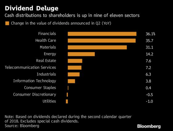 Dividends Soar to Record After Tax Cuts and Bank Stress Tests