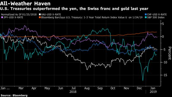 Millions of Simulations Show Treasuries Still a Haven, HSBC Says