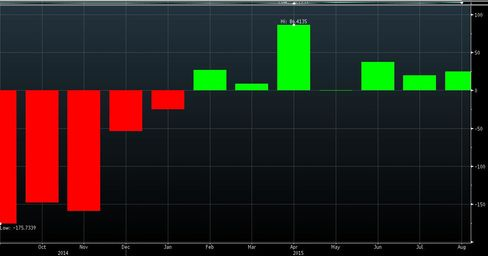 iShares MSCI Italy Capped ETF monthly flows