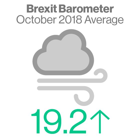 Brexit Barometer Turns Up in October Amid Signs of Slowing Ahead