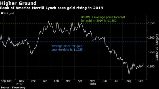Gold Set to SoarAbove $1,300,Bank of America Says