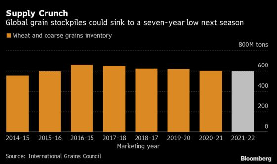 Global Grain Supply Crunch Is Set to Get Worse, IGC Says