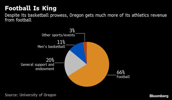 Even Sweet 16 Teams Are Dwarfed by Football: NCAA Number of Day
