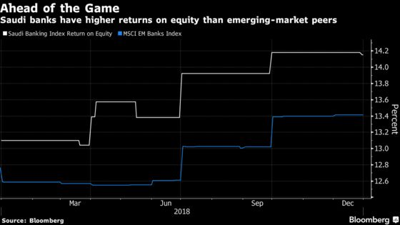 Saudi Banks Set for 4-Year High Growth as Rates Offset Oil