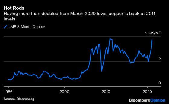 A Metal Bull Run Isn't aSuper-Cycle