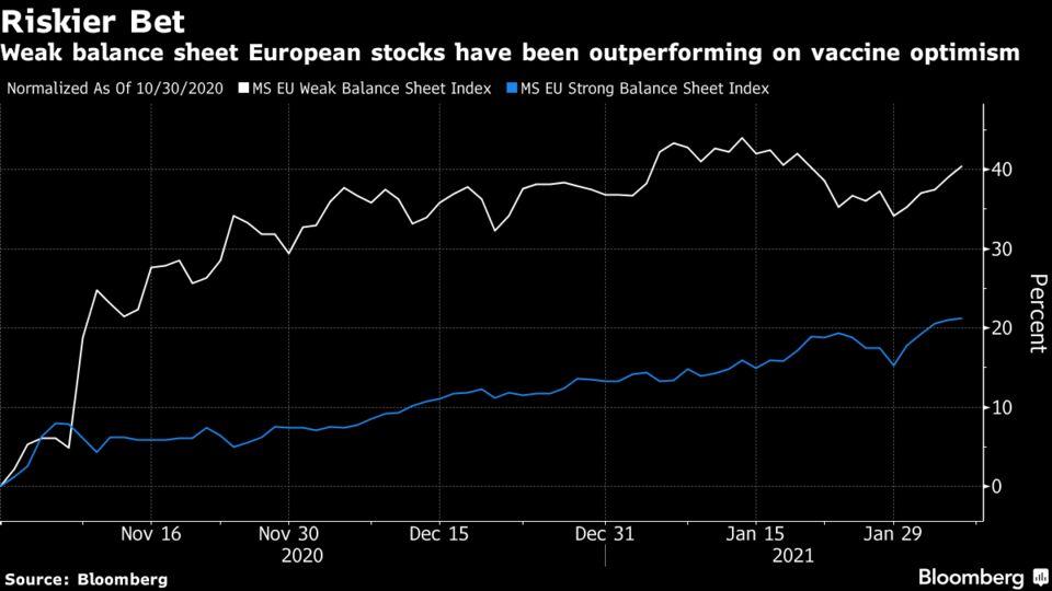 Weak balance sheet European stocks have been outperforming on vaccine optimism