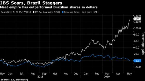 On 'Joesley Day,' JBS Stronger Than Ever But Brazil Still Hurts
