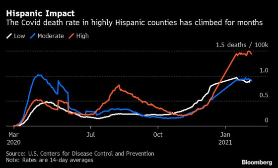 Covid Deaths Soar in Hispanic Counties Even as U.S. Cases Fall
