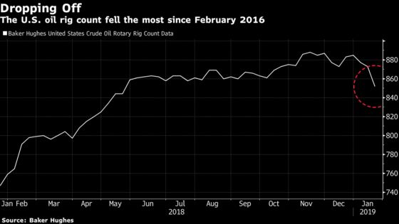 U.S. Oil-Rig Fleet Shrinks the Most in Almost 3 Years