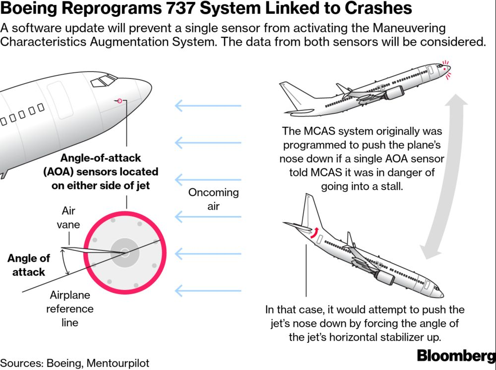 Is Flying Safe? Why Flying Has Become More Dangerous - Bloomberg