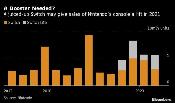 Nintendo Plans Upgraded Switch Console and Major Games for 2021