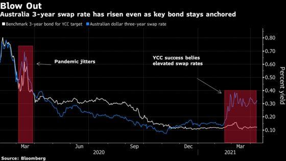 Bond Traders Face Reflation Fight That Will Echo Around World