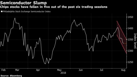 Chip Peers Risk Worst Rout Since April as Nvidia Disappoints