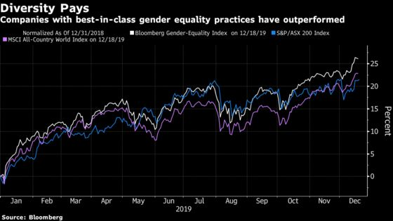 Australia Reaches 30% Women on ASX 200 Boards After 4-Year Push