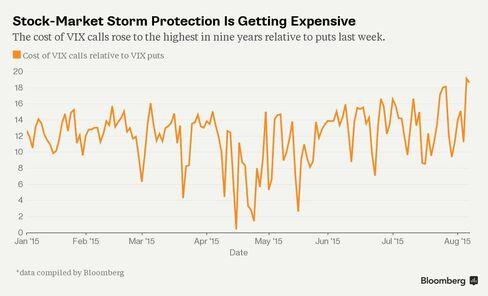 Graph of VIX 3-month skew (spread between 90% and 110% implied volatilities)