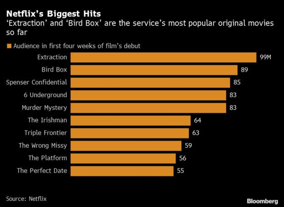 These Are Netflix's 10 Most Popular Original Movies