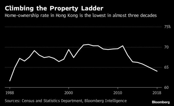 Hong Kong to Sell Cheap Homes in World's Least Affordable City