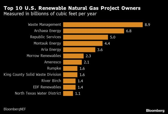 BP to Buy Natural Gas Supplies Derived From Cow Manure in Iowa
