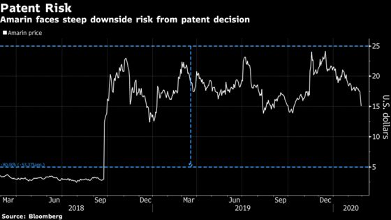 Amarin's Value Could Plunge If Heart Drug Patent Suit Is Lost