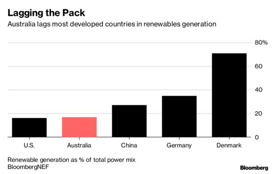 Australia's Opposition Bets Big on Renewables to Win Next Election