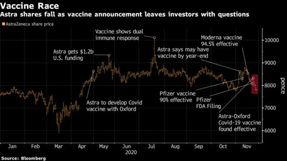 Astra Eyes Extra Global Vaccine Trial as Questions Mount