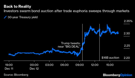 Trade Skepticism Is Alive and Well in the Bond Market