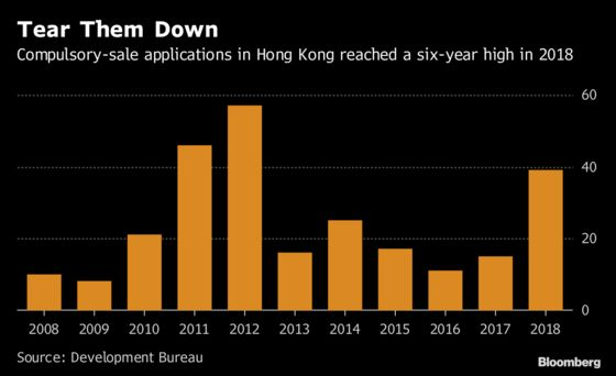 Run-Down Buildings Are Hot Property in Land-Scarce Hong Kong