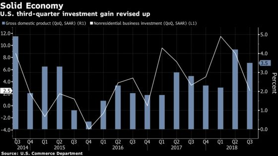 Slowdown in U.S. Business Investment Was Less Dire Than Thought