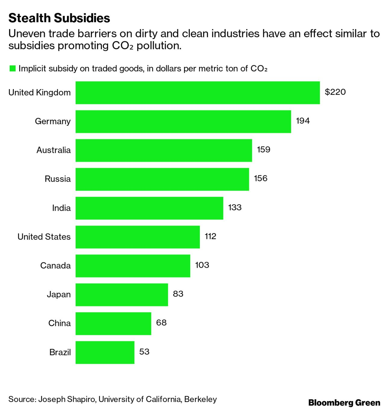 Stealth Subsidies
