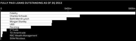 Source: Finadium estimates