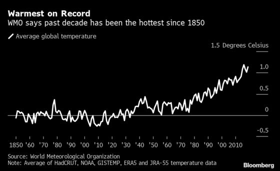 Global Warming Prediction Sounds Alarm for Climate Fight
