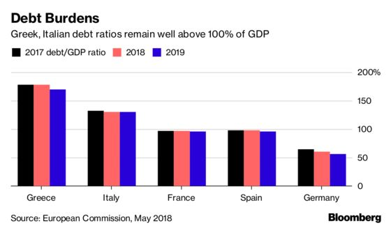 It's Not Just Italy: These Are Europe's Other (Smaller) Budget Headaches