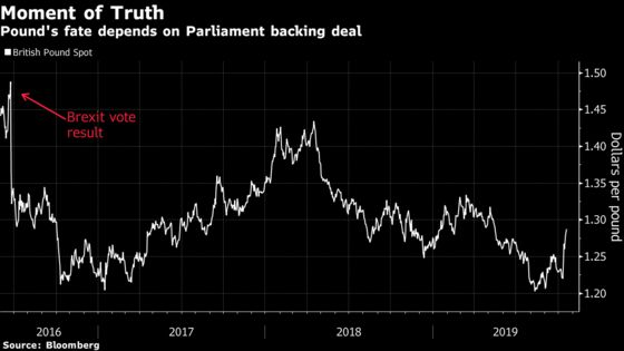 Pound Halts Rally as Traders on 'Edge of Seats' for Brexit Vote