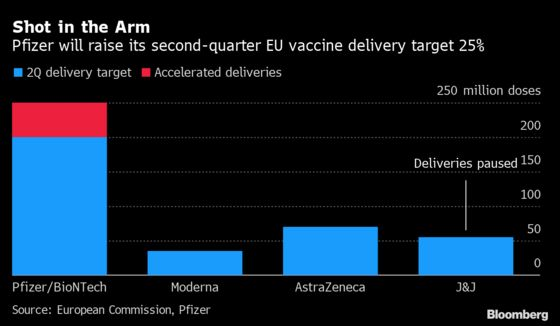 EU Health Chief Says Vaccine Goal Still 70% by Summer's End